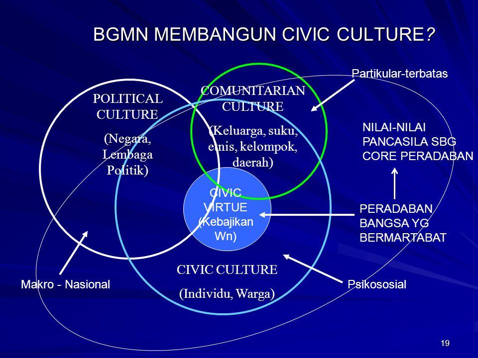 18 MENGAPA DAN BAGAIMANA CIVIC CULTURE (1)? POLITICAL CULTURE (Negara, Lembaga Politik) CIVIC CULTURE (Individu, Warga) COMUNITARIAN CULTURE (Keluarga