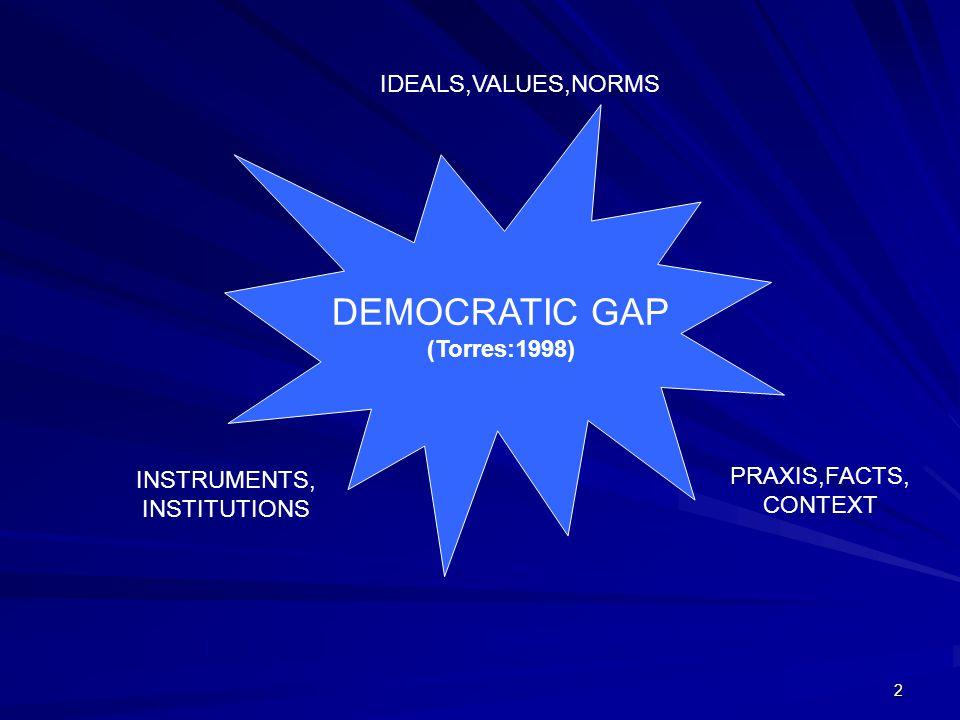 2 DEMOCRATIC GAP (Torres:1998) IDEALS,VALUES,NORMS INSTRUMENTS, INSTITUTIONS PRAXIS,FACTS, CONTEXT