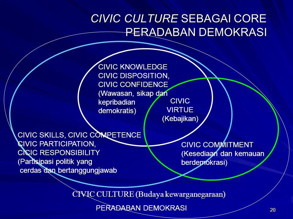 19 BGMN MEMBANGUN CIVIC CULTURE? POLITICAL CULTURE (Negara, Lembaga Politik) CIVIC CULTURE (Individu, Warga) COMUNITARIAN CULTURE (Keluarga, suku, etn