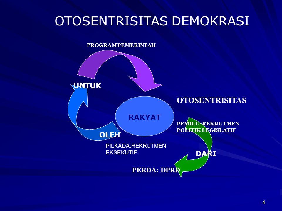 4 OTOSENTRISITAS DEMOKRASI RAKYAT DARI OLEH UNTUK PEMILU: REKRUTMEN POLITIK LEGISLATIF PROGRAM PEMERINTAH OTOSENTRISITAS PERDA: DPRD PILKADA:REKRUTMEN EKSEKUTIF