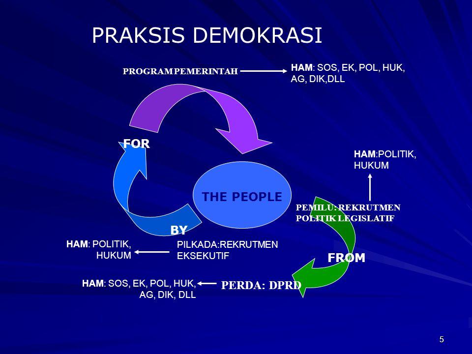 5 PRAKSIS DEMOKRASI THE PEOPLE FROM BY FOR PEMILU: REKRUTMEN POLITIK LEGISLATIF PROGRAM PEMERINTAH PERDA: DPRD PILKADA:REKRUTMEN EKSEKUTIF HAM:POLITIK, HUKUM HAM: SOS, EK, POL, HUK, AG, DIK,DLL HAM: POLITIK, HUKUM HAM: SOS, EK, POL, HUK, AG, DIK, DLL