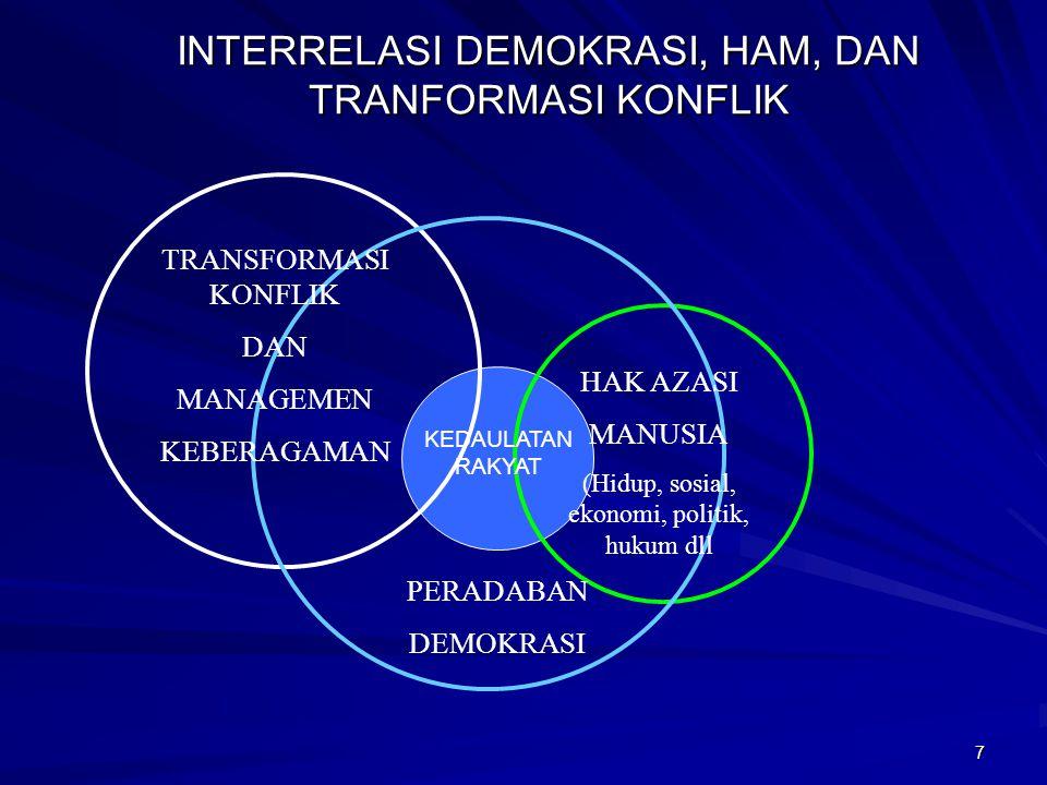 7 INTERRELASI DEMOKRASI, HAM, DAN TRANFORMASI KONFLIK TRANSFORMASI KONFLIK DAN MANAGEMEN KEBERAGAMAN PERADABAN DEMOKRASI HAK AZASI MANUSIA (Hidup, sosial, ekonomi, politik, hukum dll KEDAULATAN RAKYAT