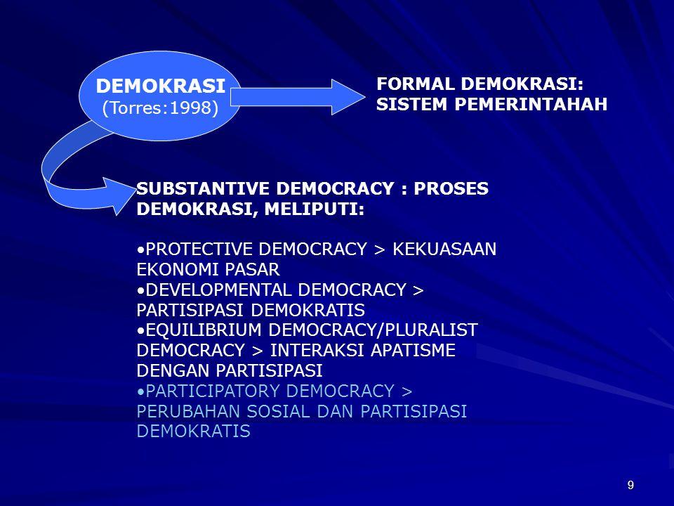 8 MULTIDIMENSIONALITAS DEMOKRASI FILOSOFIS: IDE,NORMA, PRINSIP PSIKOLOGIS: WAWASAN, SIKAP, PRILAKU SOSIOLOGIS: SISTEM SOSIAL, POLITIK DEMOKRASI