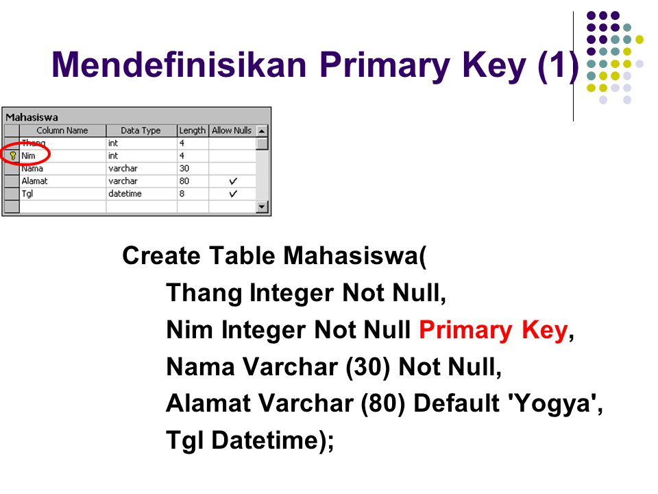 Mendefinisikan Primary Key (1) Create Table Mahasiswa( Thang Integer Not Null, Nim Integer Not Null Primary Key, Nama Varchar (30) Not Null, Alamat Va