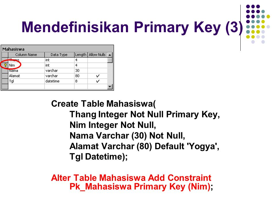 Mendefinisikan Primary Key (3) Create Table Mahasiswa( Thang Integer Not Null Primary Key, Nim Integer Not Null, Nama Varchar (30) Not Null, Alamat Va