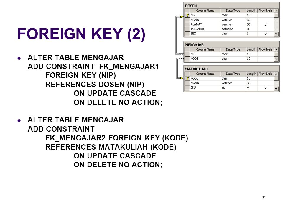 19 FOREIGN KEY (2) ALTER TABLE MENGAJAR ADD CONSTRAINT FK_MENGAJAR1 FOREIGN KEY (NIP) REFERENCES DOSEN (NIP) ON UPDATE CASCADE ON DELETE NO ACTION; AL