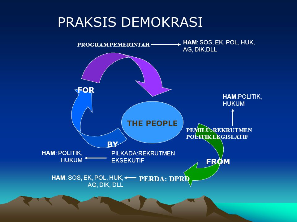 PRAKSIS DEMOKRASI THE PEOPLE FROM BY FOR PEMILU: REKRUTMEN POLITIK LEGISLATIF PROGRAM PEMERINTAH PERDA: DPRD PILKADA:REKRUTMEN EKSEKUTIF HAM:POLITIK, HUKUM HAM: SOS, EK, POL, HUK, AG, DIK,DLL HAM: POLITIK, HUKUM HAM: SOS, EK, POL, HUK, AG, DIK, DLL