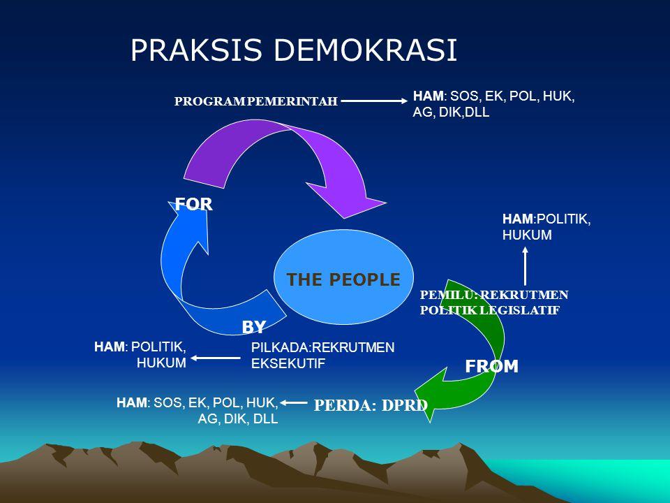 PERKEMBANGAN DEMOKRASI (Bahmuller: 1996) the degree of economic develompent a sense of national identity historical experience Element of civic culture