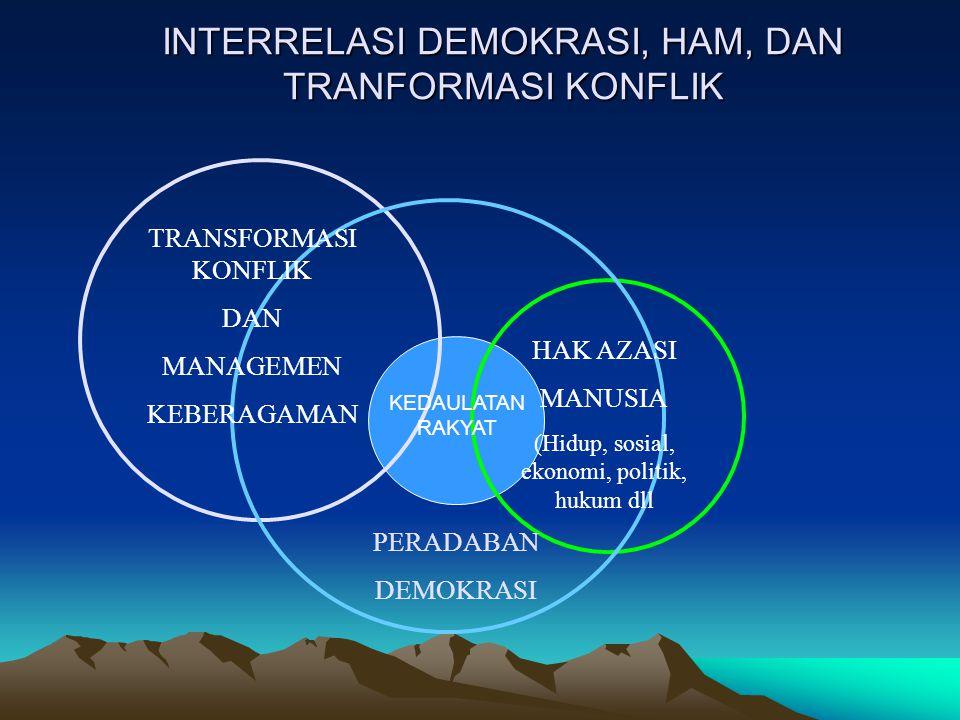INTERRELASI DEMOKRASI, HAM, DAN TRANFORMASI KONFLIK TRANSFORMASI KONFLIK DAN MANAGEMEN KEBERAGAMAN PERADABAN DEMOKRASI HAK AZASI MANUSIA (Hidup, sosia