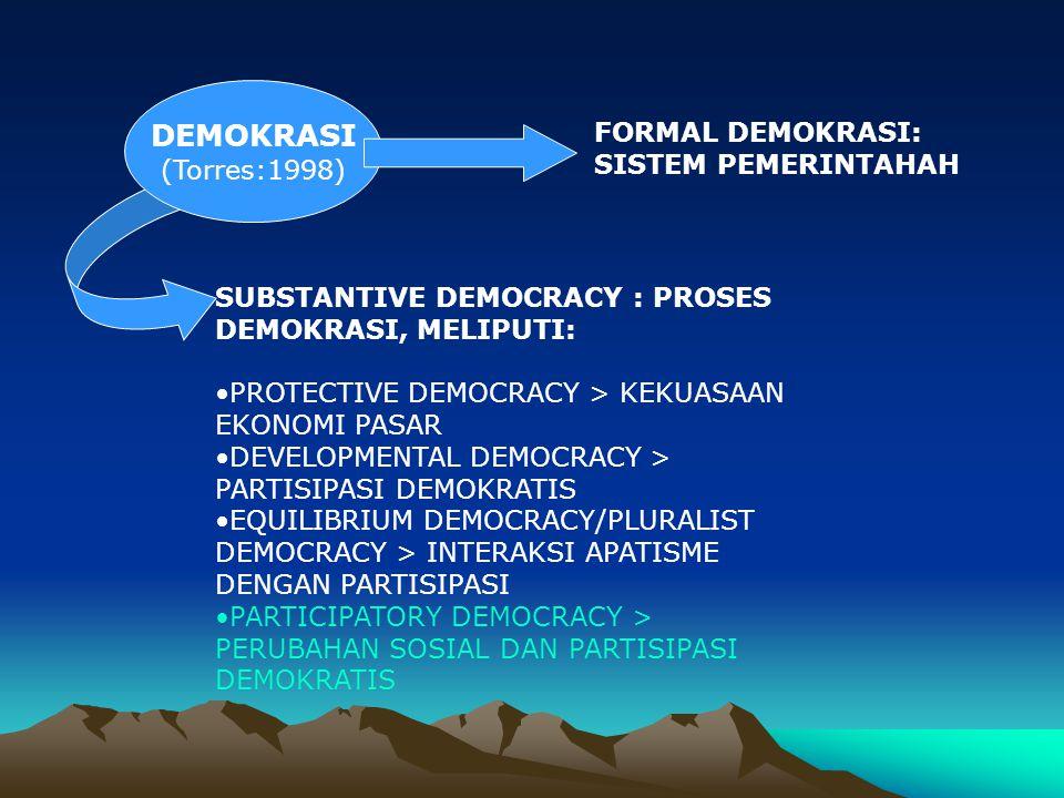 DEMOKRASI (Huntington:1991) Demokratis= pemilu adil, jujur, berkala DINAMIKA PEMIKIRAN DAN PRAKSIS SEPANJANG SEJARAH DEMOKRASI MODERN SBG DEMOKRASI NEGARA KEBANGSAAN GELOMBANG DEMOKRASI DAN GELOMBANG BALIK DEMOKRASI