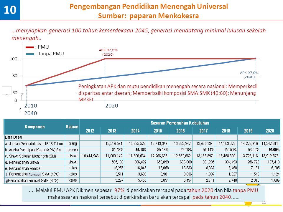 .... Melalui PMU APK Dikmen sebesar 97% diperkirakan tercapai pada tahun 2020 dan bila tanpa PMU maka sasaran nasional tersebut diperkirakan baru akan
