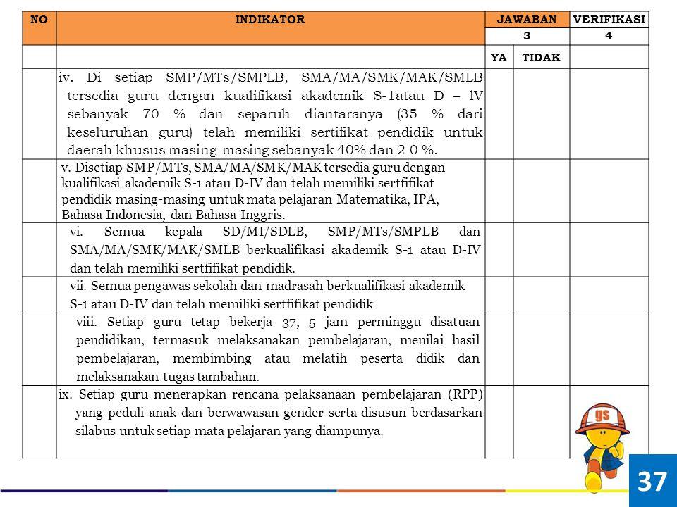 NOINDIKATOR JAWABANVERIFIKASI 34 YATIDAK iv. Di setiap SMP/MTs/SMPLB, SMA/MA/SMK/MAK/SMLB tersedia guru dengan kualifikasi akademik S-1atau D – lV seb