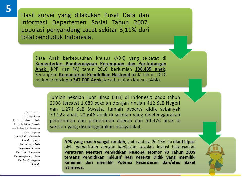 Hasil survei yang dilakukan Pusat Data dan Informasi Departemen Sosial Tahun 2007, populasi penyandang cacat sekitar 3,11% dari total penduduk Indones