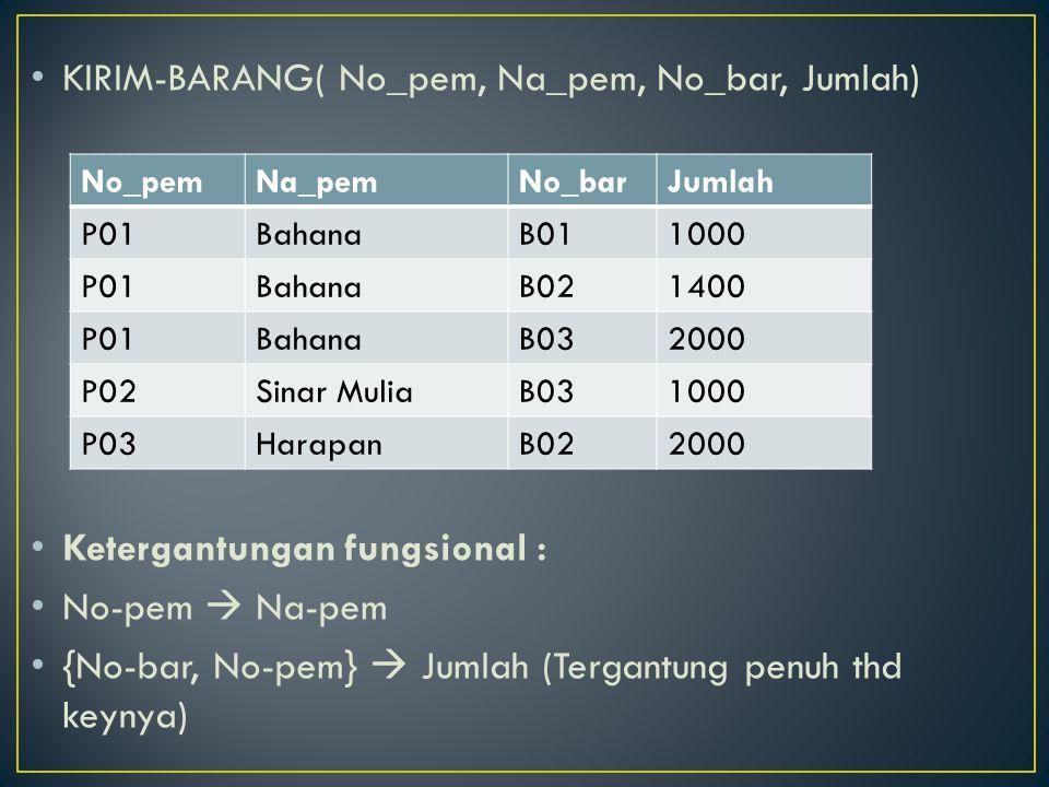 KIRIM-BARANG( No_pem, Na_pem, No_bar, Jumlah) Ketergantungan fungsional : No-pem  Na-pem {No-bar, No-pem}  Jumlah (Tergantung penuh thd keynya) No_p
