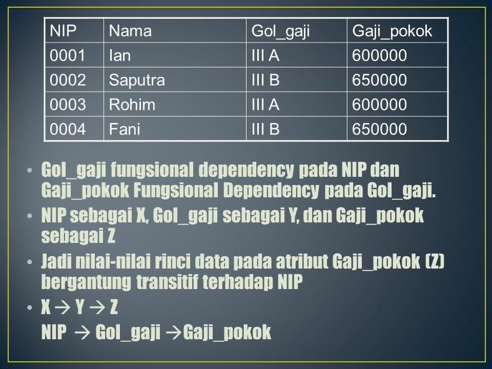 Gol_gaji fungsional dependency pada NIP dan Gaji_pokok Fungsional Dependency pada Gol_gaji. NIP sebagai X, Gol_gaji sebagai Y, dan Gaji_pokok sebagai