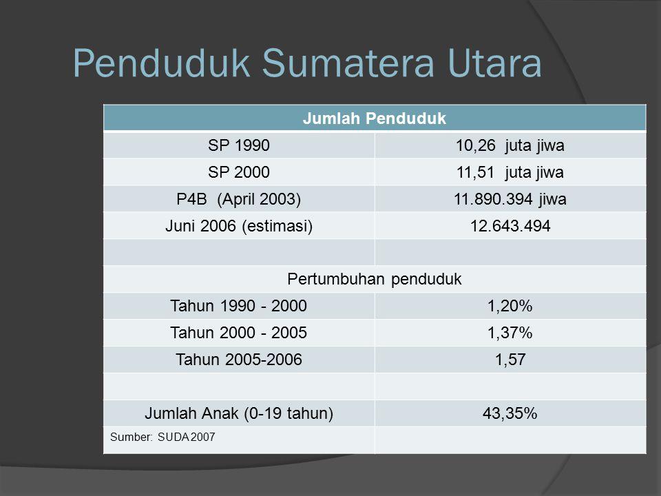 Penduduk Sumatera Utara Jumlah Penduduk SP 199010,26 juta jiwa SP 200011,51 juta jiwa P4B (April 2003)11.890.394 jiwa Juni 2006 (estimasi)12.643.494 Pertumbuhan penduduk Tahun 1990 - 20001,20% Tahun 2000 - 20051,37% Tahun 2005-20061,57 Jumlah Anak (0-19 tahun)43,35% Sumber: SUDA 2007