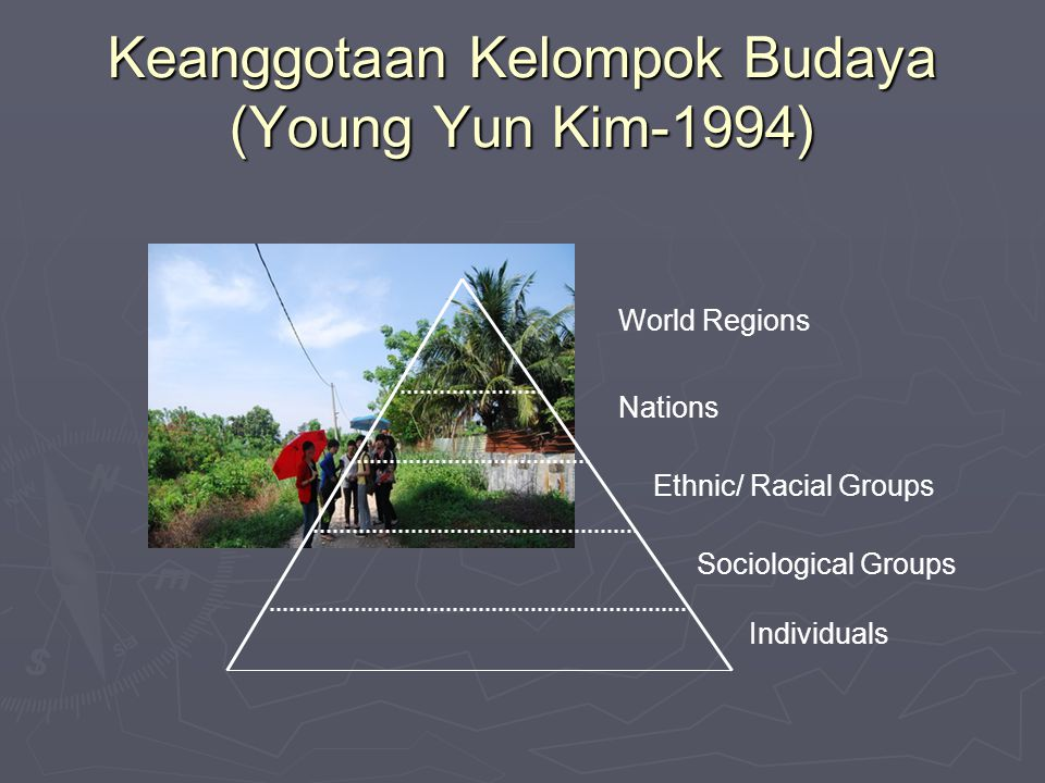 Keanggotaan Kelompok Budaya (Young Yun Kim-1994) World Regions Nations Ethnic/ Racial Groups Sociological Groups Individuals