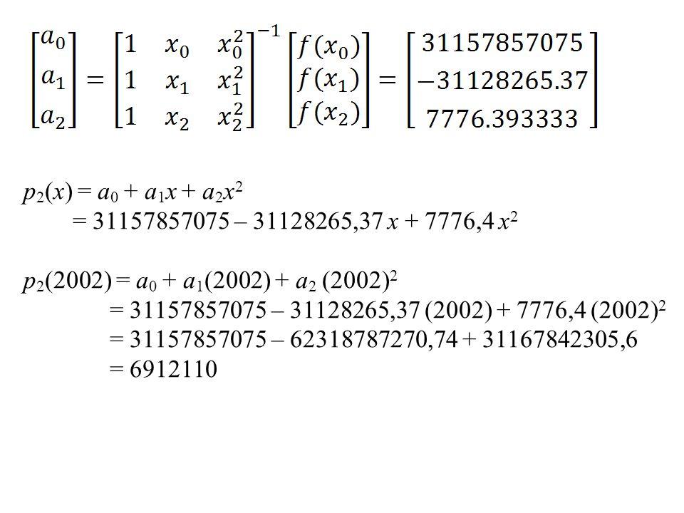 p 2 (x) = a 0 + a 1 x + a 2 x 2 = 31157857075 – 31128265,37 x + 7776,4 x 2 p 2 (2002) = a 0 + a 1 (2002) + a 2 (2002) 2 = 31157857075 – 31128265,37 (2