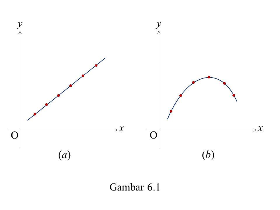             x y O x y O Gambar 6.1 (a)(a) (b)(b)