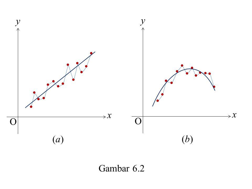 x y O               Gambar 6.2 (a)(a) x y O              (b)(b)