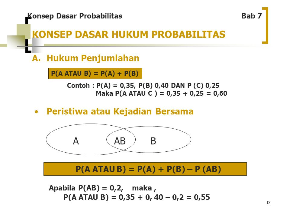 13 KONSEP DASAR HUKUM PROBABILITAS A.Hukum Penjumlahan ABAB Apabila P(AB) = 0,2, maka, P(A ATAU B) = 0,35 + 0, 40 – 0,2 = 0,55 Konsep Dasar Probabilit