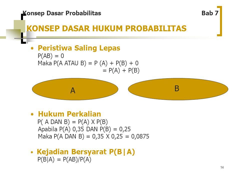 14 Peristiwa Saling Lepas P(AB) = 0 Maka P(A ATAU B) = P (A) + P(B) + 0 = P(A) + P(B) A B Hukum Perkalian P( A DAN B) = P(A) X P(B) Apabila P(A) 0,35