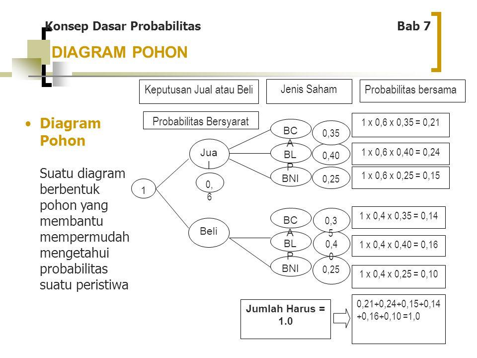 16 DIAGRAM POHON 1 Beli Jua l 0, 6 BNI BL P BC A BNI BL P BC A 0,25 0,40 0,35 0,25 0,4 0 0,3 5 Keputusan Jual atau Beli Jenis Saham Probabilitas Bersy