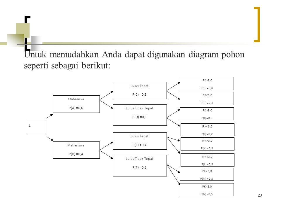 23 Untuk memudahkan Anda dapat digunakan diagram pohon seperti sebagai berikut: 1 Mahasiswa P(B) =0,4 Lulus Tepat P(E) =0,4 Lulus Tidak Tepat P(F) =0,