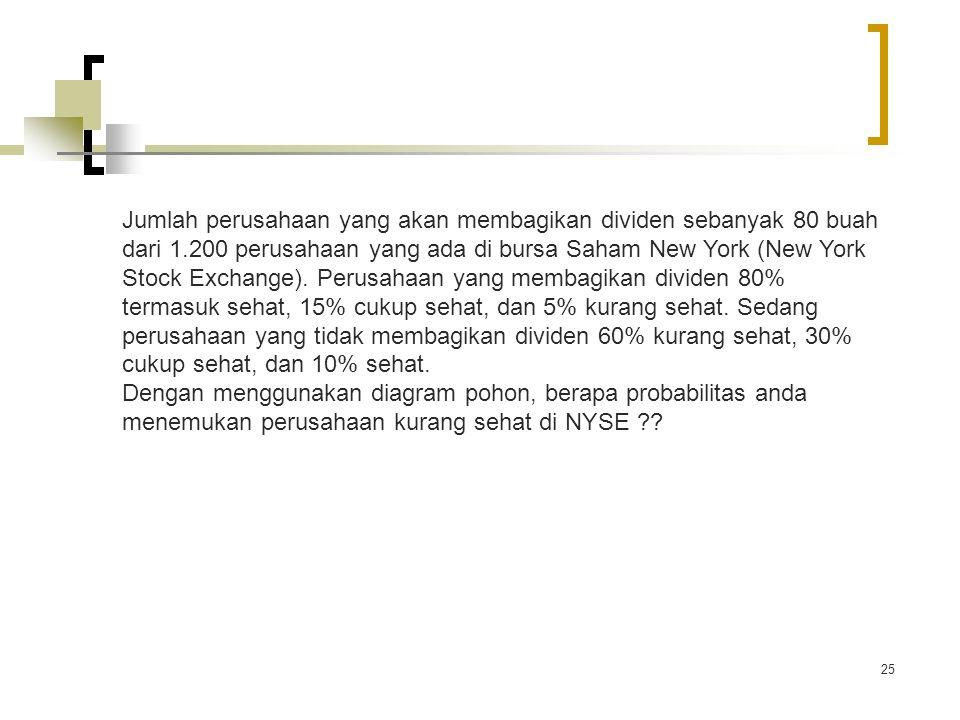 25 Jumlah perusahaan yang akan membagikan dividen sebanyak 80 buah dari 1.200 perusahaan yang ada di bursa Saham New York (New York Stock Exchange). P