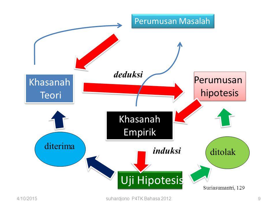 Persepsi Peserta Diklat lLatar Belakang Siswa (IQ, gaya belajar, Sosek, dll) l Manajemen l Sarana / prasarana l kurikulum l Guru Judul 2.