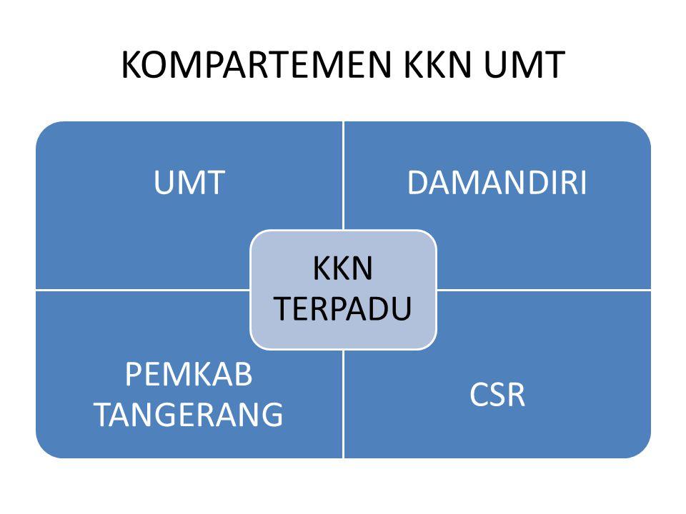 FALSAFAH KKN Keterpaduan Catur Dharma Perguruan Tinggi Pendekatan interdisipliner dan komprehensif Lintas sektoral Dimensi luas Keterlibatan masyaraka