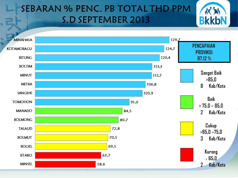 SEBARAN % PENC. PB TOTAL THD PPM S.D SEPTEMBER 2013 PENCAPAIAN PROVINSI: 97.12 % Sangat Baik >85,0 8Kab/Kota Baik > 75.0 – 85,0 2Kab/Kota Cukup >65,0