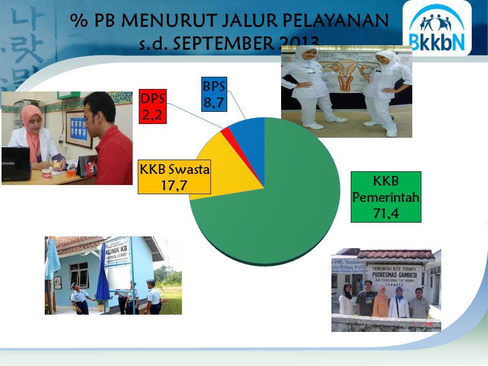 % PB MENURUT JALUR PELAYANAN s.d. SEPTEMBER 2013 58,41