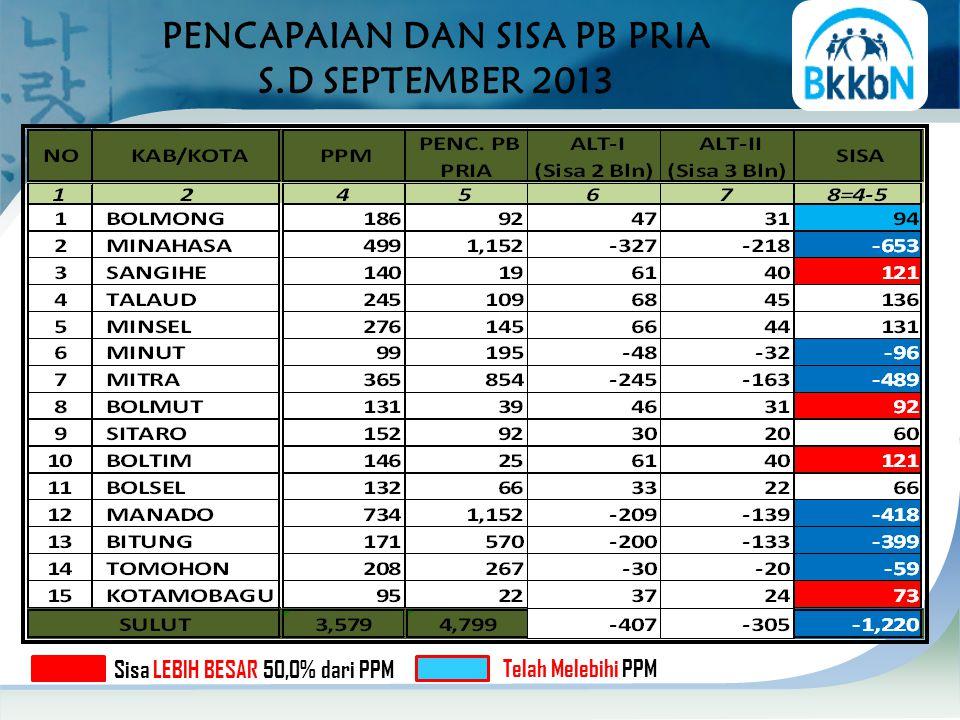 PENCAPAIAN DAN SISA PB PRIA S.D SEPTEMBER 2013 Sisa LEBIH BESAR 50,0% dari PPM Telah Melebihi PPM