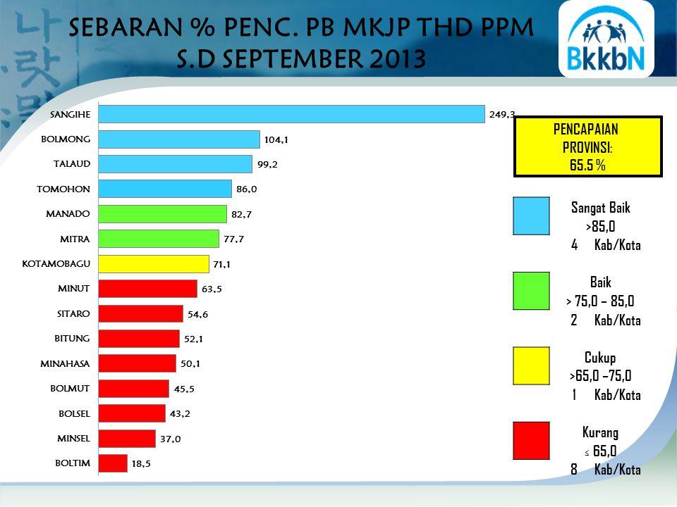 SEBARAN % PENC. PB MKJP THD PPM S.D SEPTEMBER 2013 PENCAPAIAN PROVINSI: 65.5 % Sangat Baik >85,0 4Kab/Kota Baik > 75,0 – 85,0 2Kab/Kota Cukup >65,0 –7
