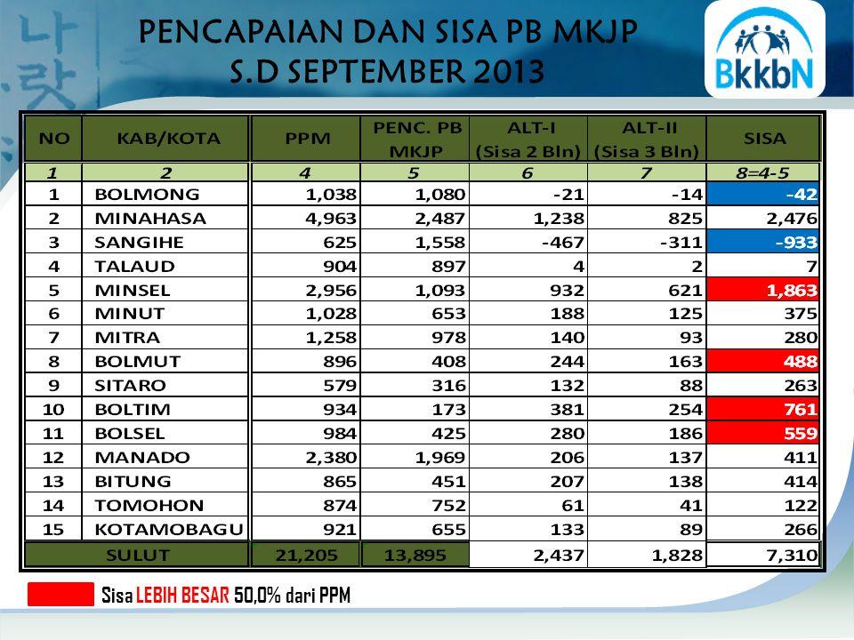 PENCAPAIAN DAN SISA PB MKJP S.D SEPTEMBER 2013 Sisa LEBIH BESAR 50,0% dari PPM