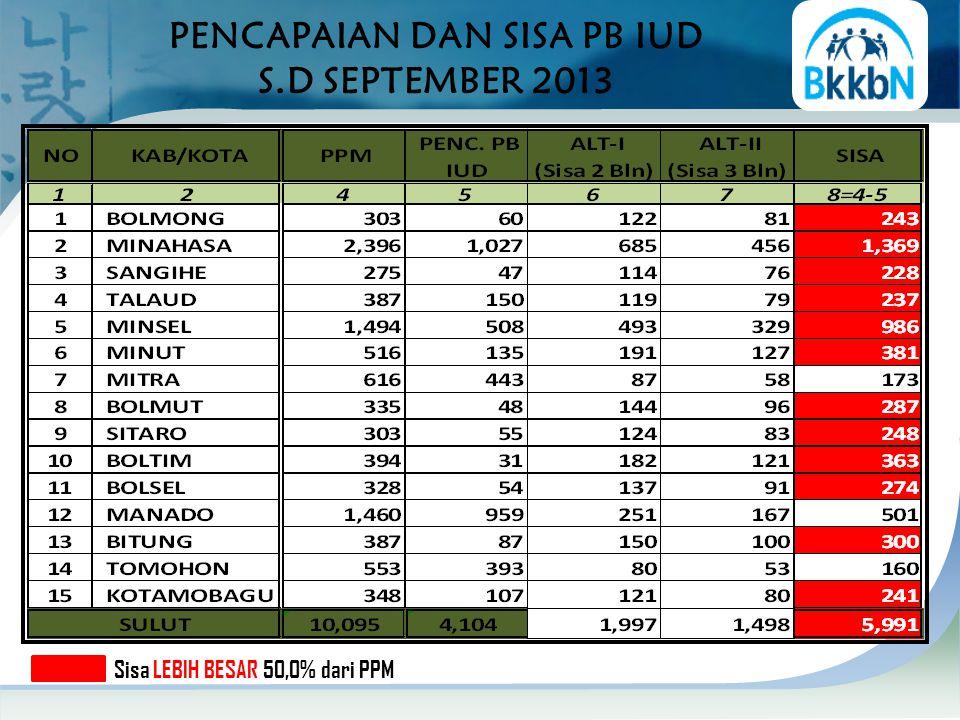 PENCAPAIAN DAN SISA PB IUD S.D SEPTEMBER 2013 Sisa LEBIH BESAR 50,0% dari PPM