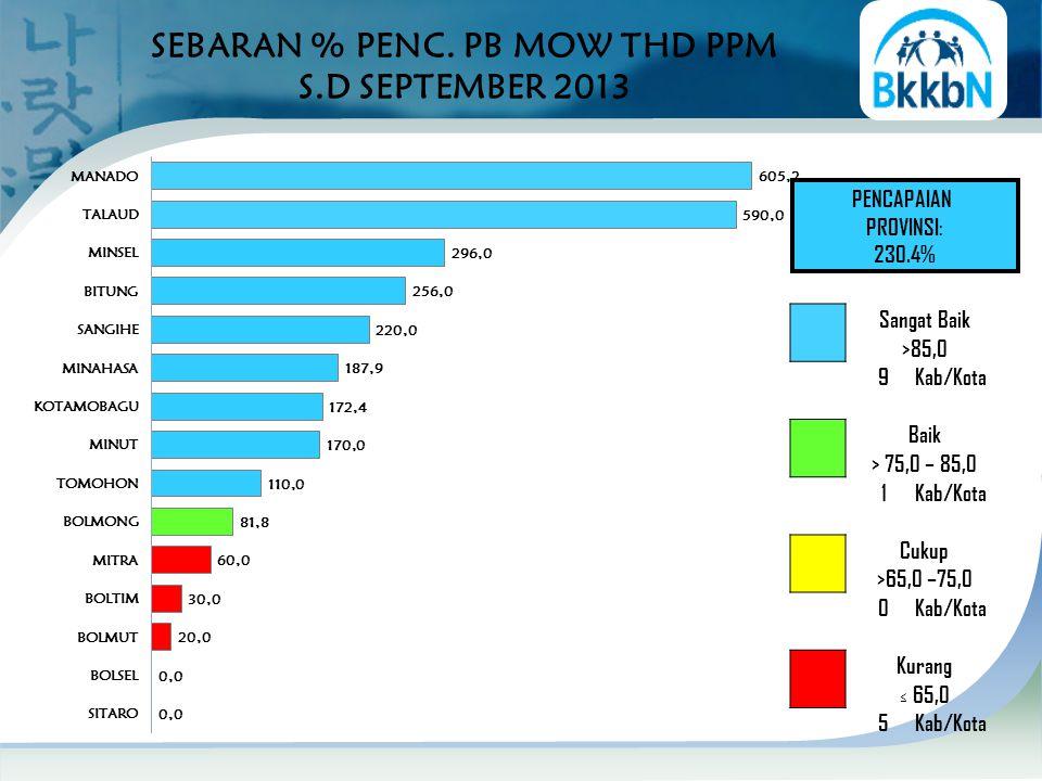 SEBARAN % PENC. PB MOW THD PPM S.D SEPTEMBER 2013 PENCAPAIAN PROVINSI: 230.4% Sangat Baik >85,0 9Kab/Kota Baik > 75,0 – 85,0 1Kab/Kota Cukup >65,0 –75