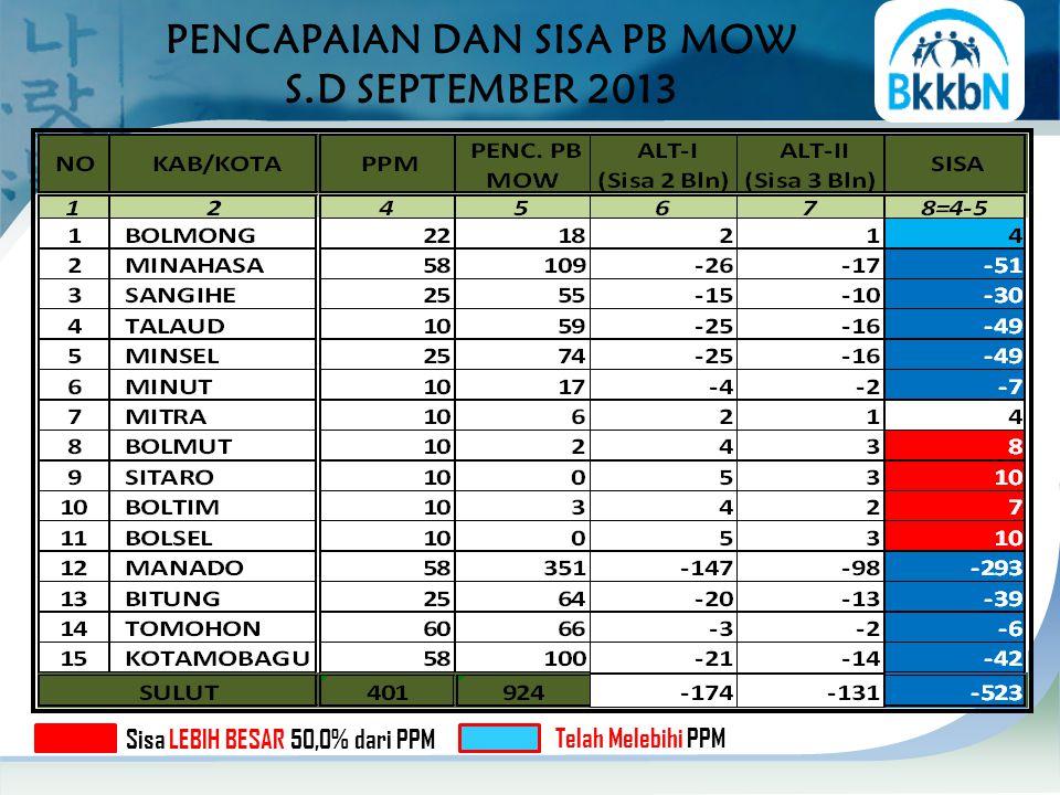 PENCAPAIAN DAN SISA PB MOW S.D SEPTEMBER 2013 Sisa LEBIH BESAR 50,0% dari PPM Telah Melebihi PPM