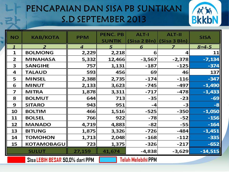 PENCAPAIAN DAN SISA PB SUNTIKAN S.D SEPTEMBER 2013 Sisa LEBIH BESAR 50,0% dari PPM Telah Melebihi PPM