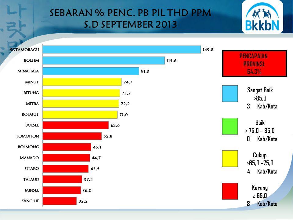 SEBARAN % PENC. PB PIL THD PPM S.D SEPTEMBER 2013 PENCAPAIAN PROVINSI: 64.3% Sangat Baik >85,0 3Kab/Kota Baik > 75,0 – 85,0 0Kab/Kota Cukup >65,0 –75,