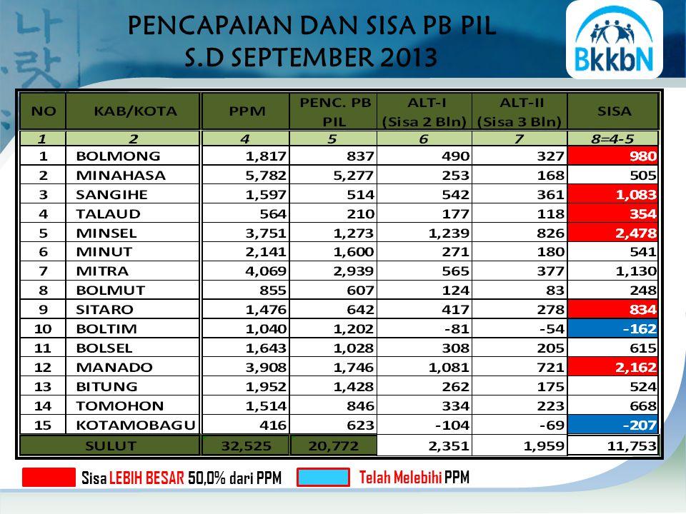 PENCAPAIAN DAN SISA PB PIL S.D SEPTEMBER 2013 Sisa LEBIH BESAR 50,0% dari PPM Telah Melebihi PPM