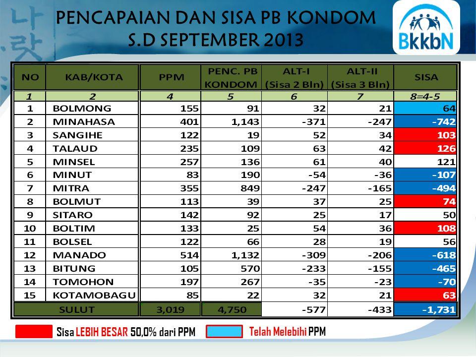 PENCAPAIAN DAN SISA PB KONDOM S.D SEPTEMBER 2013 Sisa LEBIH BESAR 50,0% dari PPM Telah Melebihi PPM