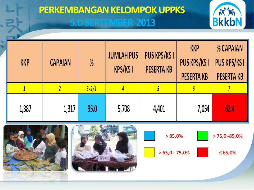 PERKEMBANGAN KELOMPOK UPPKS S.D SEPTEMBER 2013