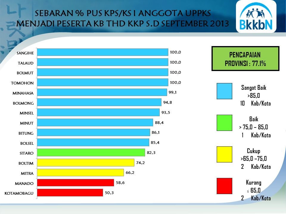 SEBARAN % PUS KPS/KS I ANGGOTA UPPKS MENJADI PESERTA KB THD KKP S.D SEPTEMBER 2013 PENCAPAIAN PROVINSI : 77.1% Sangat Baik >85,0 10Kab/Kota Baik > 75,