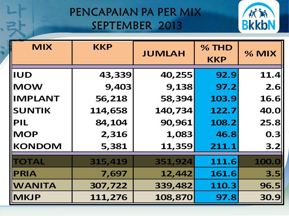 SEBARAN % PENC. PA TOTAL THD KKP/PPM SEPTEMBER 2013
