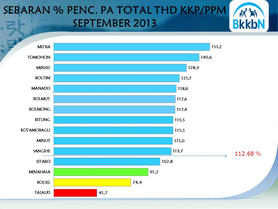 SEBARAN % PENC. PA TOTAL THD KKP/PPM SEPTEMBER 2013