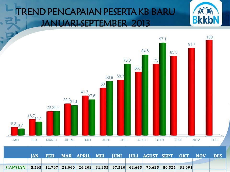 PENCAPAIAN DAN SISA PB IMPLANT S.D SEPTEMBER 2013 Sisa LEBIH BESAR 50,0% dari PPM Telah Melebihi PPM