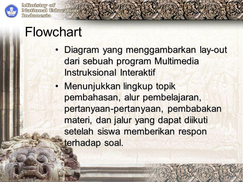 Flowchart Diagram yang menggambarkan lay-out dari sebuah program Multimedia Instruksional InteraktifDiagram yang menggambarkan lay-out dari sebuah pro