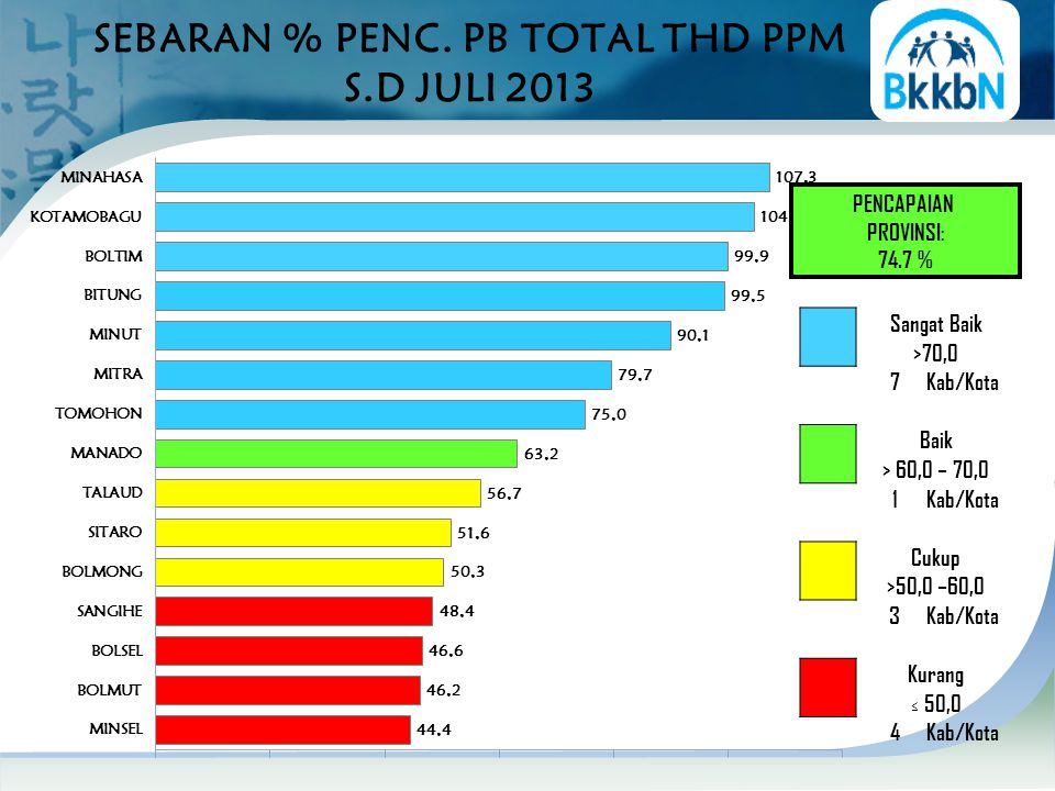 SEBARAN % PENC. PB TOTAL THD PPM S.D JULI 2013 PENCAPAIAN PROVINSI: 74.7 % Sangat Baik >70,0 7Kab/Kota Baik > 60,0 – 70,0 1Kab/Kota Cukup >50,0 –60,0